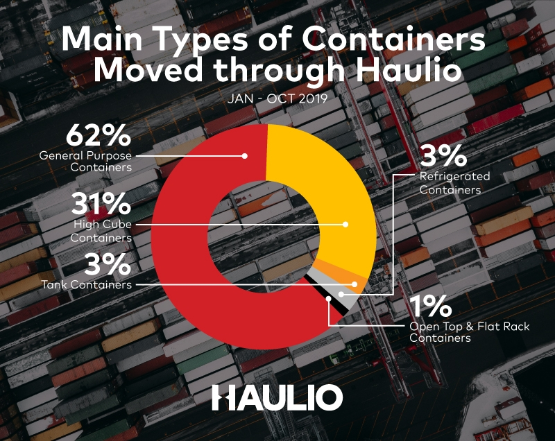 Main Types of Containers Moved through Haulio