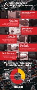 6 Most Common Shipping Containers in Singapore Infographic