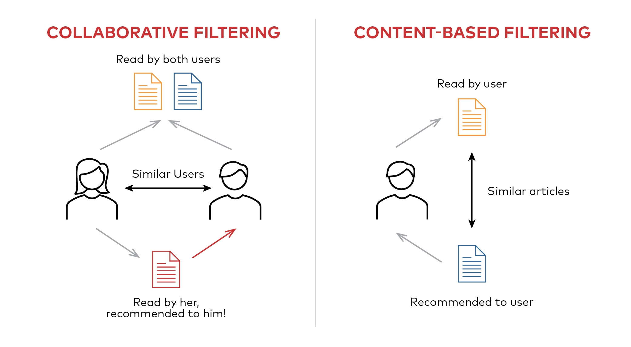 Collaborative vs Content-based filtering