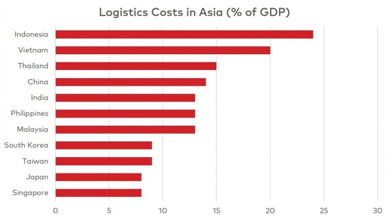 Logistics Costs in Asia (Source: Frost & Sullivan)