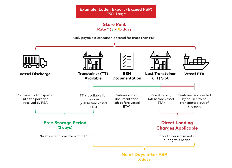 Store Rent Illustrations - Laden Export (Exceed FSP)