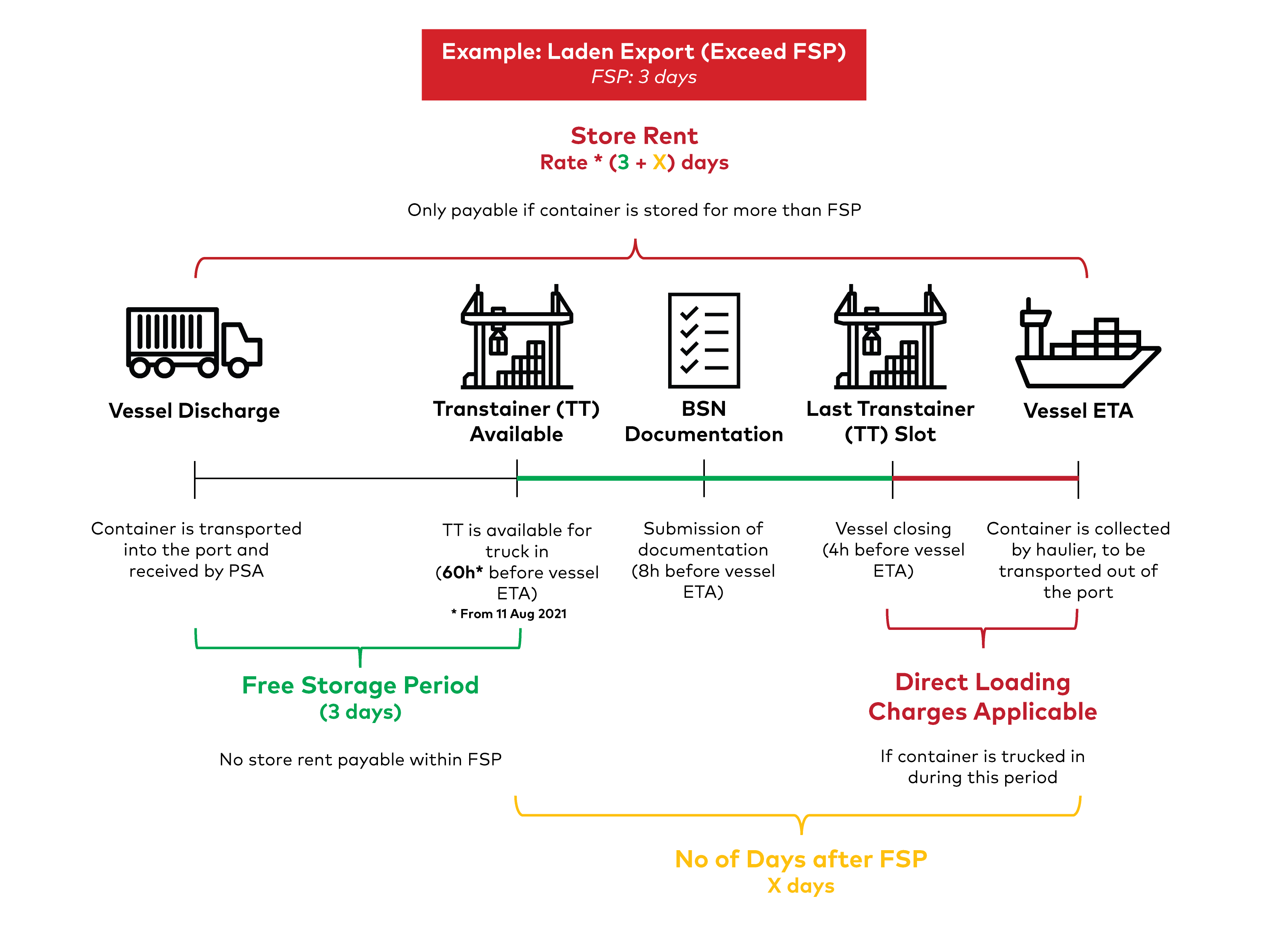 Store Rent Illustrations - Laden Export (Exceed FSP) - Updated Aug 2021