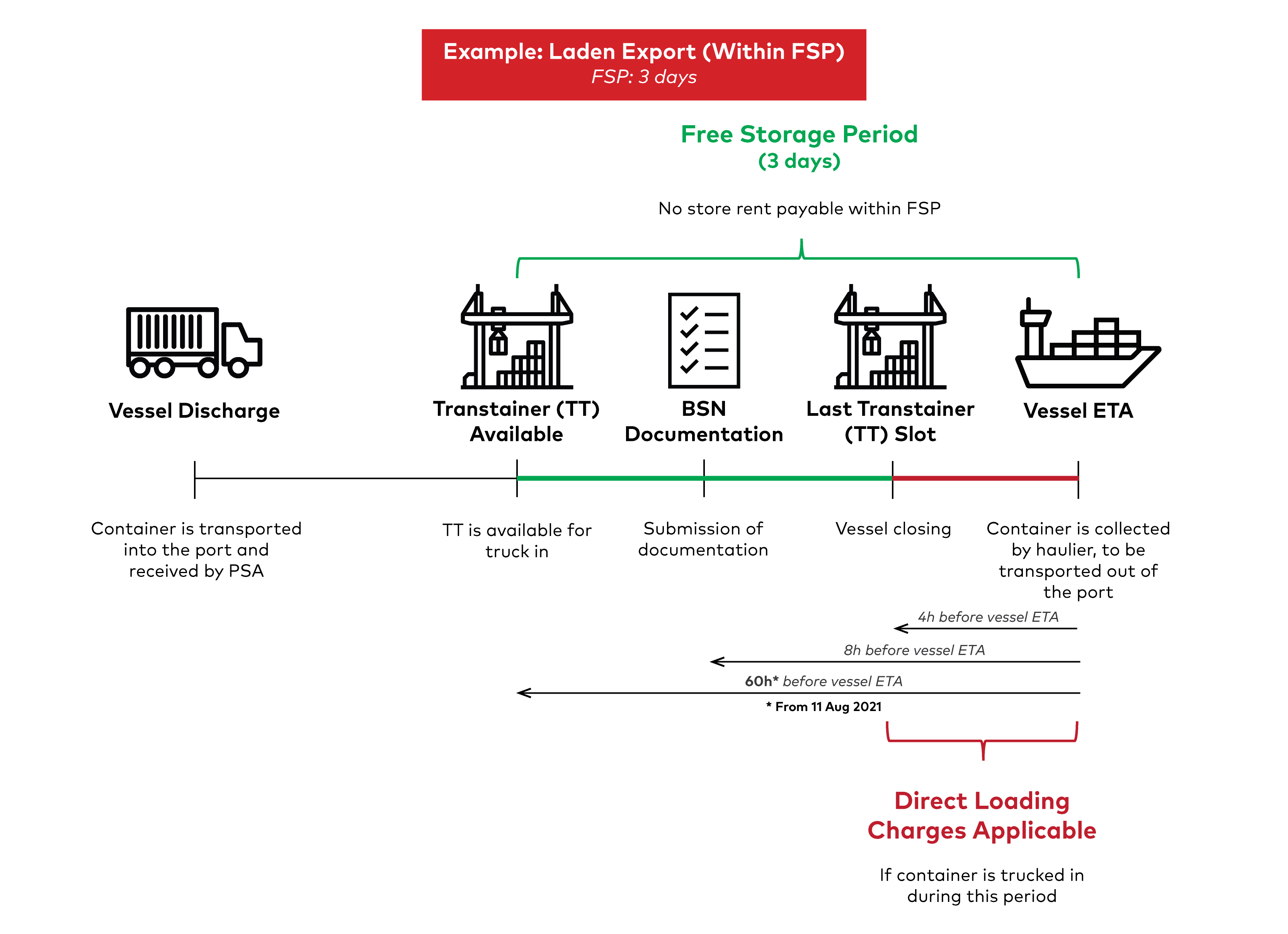 Store Rent Illustrations - Laden Export (Within FSP) - Updated Aug 2021