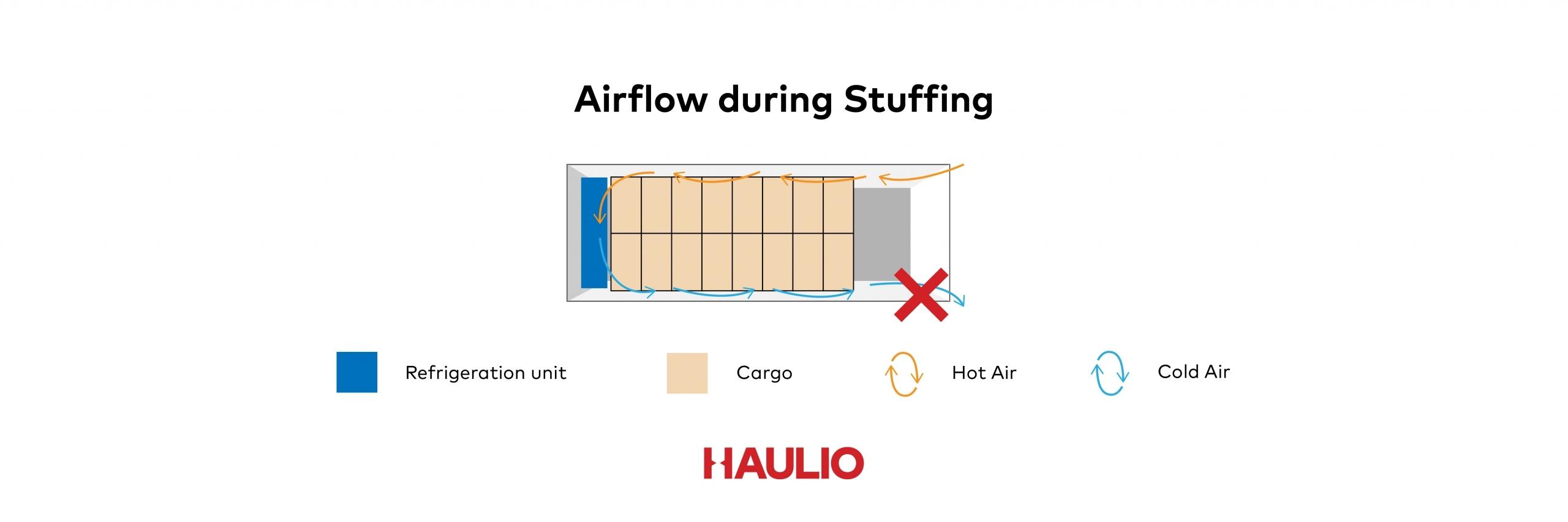 Reefer Airflow during Stuffing