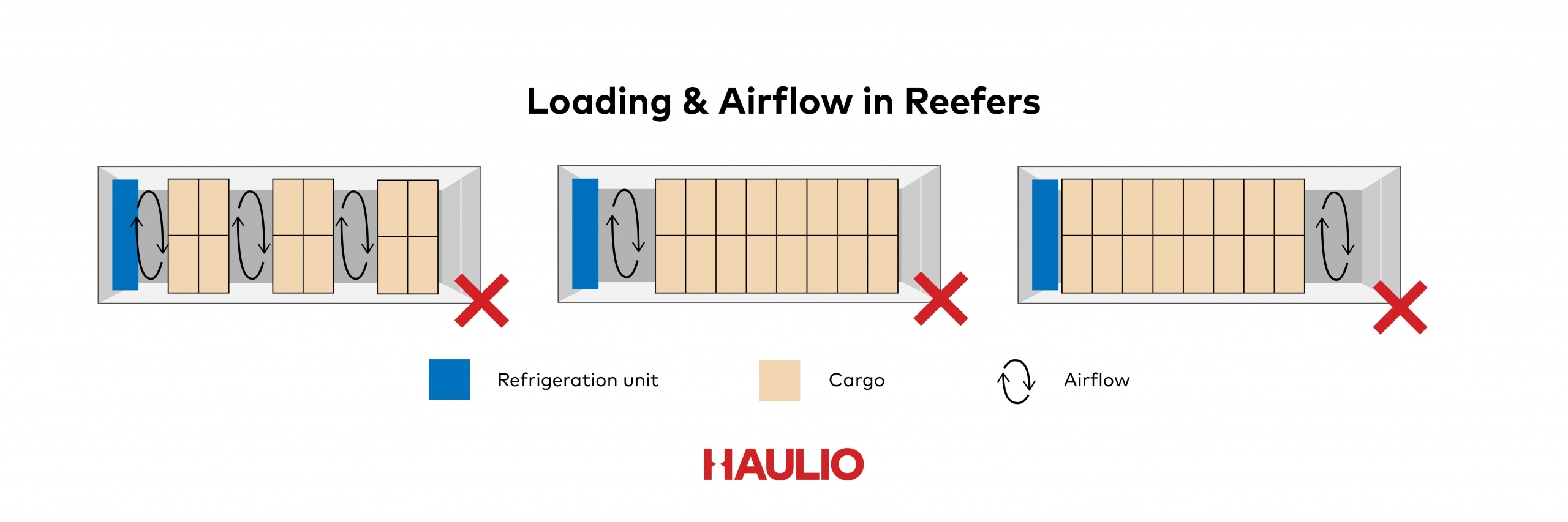 Reefer Loading & Airflow