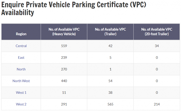 Private VPCs Availability